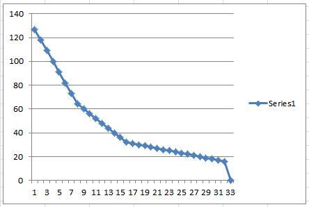 Original DX7 Velocity Curve